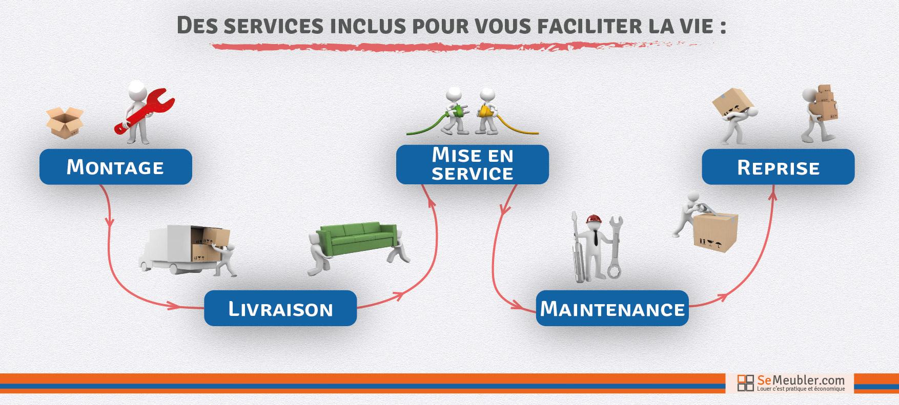 Service SeMeubler.com